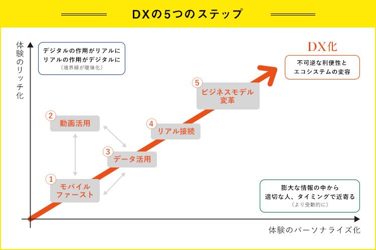 """""""DXの5つのステップ①"""""""