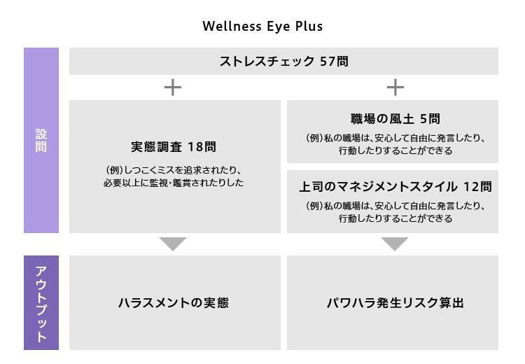 """Wellness Eye Plus"""