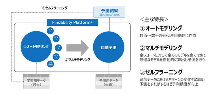 """""""Findability Platform®の主な特長"""""""