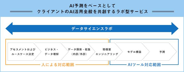 """""""Findability Platform®のサービスモデル(データサイエンスラボ)"""""""