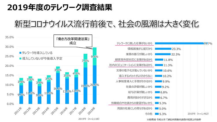 """""""2019年度のテレワーク調査結果"""""""