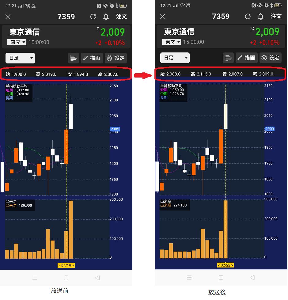 東京 通信 株価