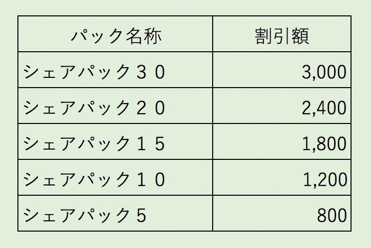 ドコモ光の割引料比較
