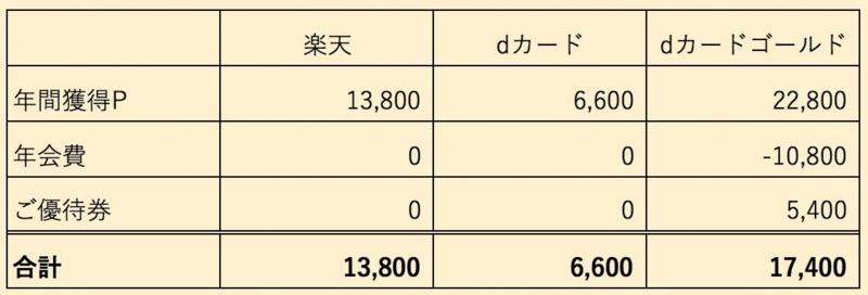 年会費などを踏まえた比較表