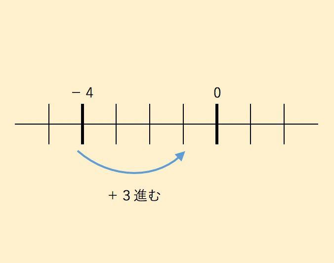 (ー4)+(+3)の説明