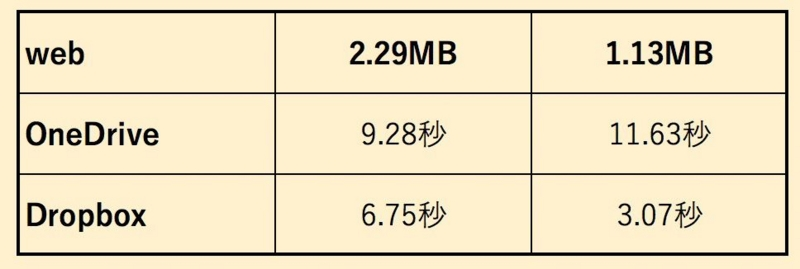 web版の比較