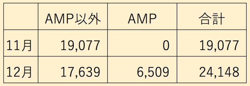 11月と12月のPV比較表