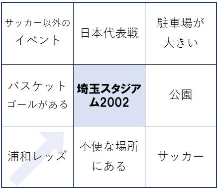 マンダラート 埼玉スタジアム2002
