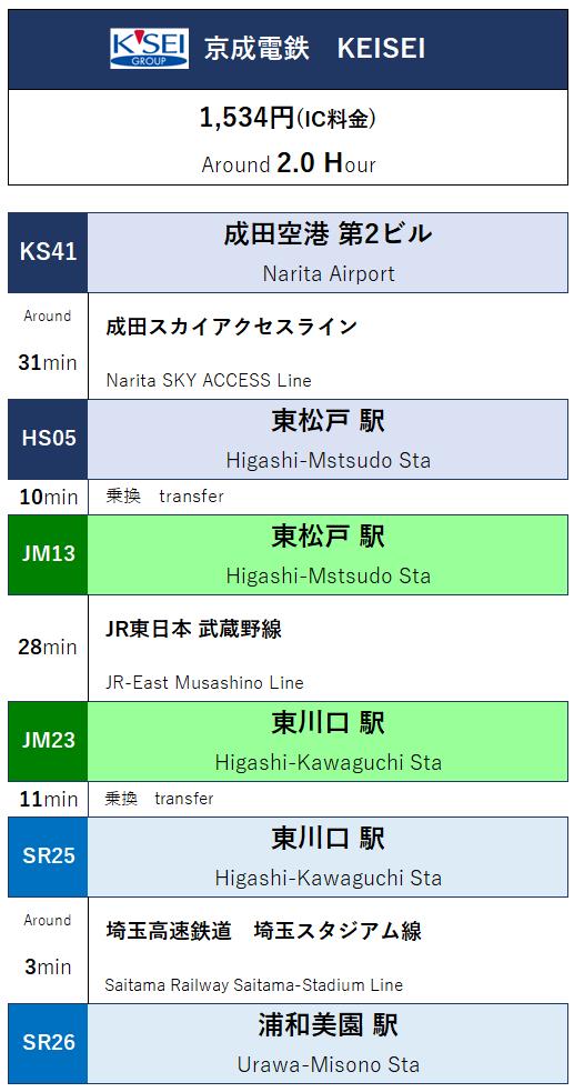 「成田空港」から「埼玉スタジアム2002」へのルートn