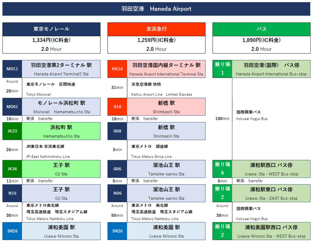 「羽田空港」から「埼玉スタジアム2002」へのルート