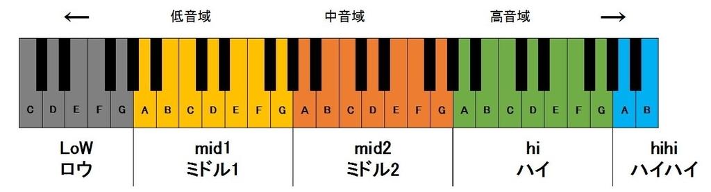 音域のグラフ