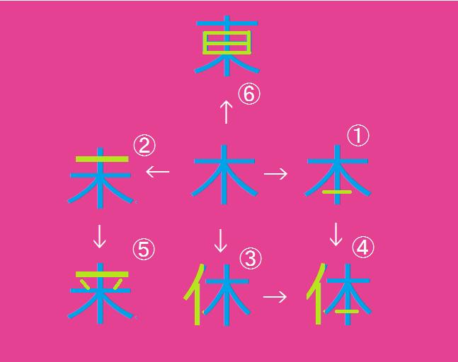 similar to 木