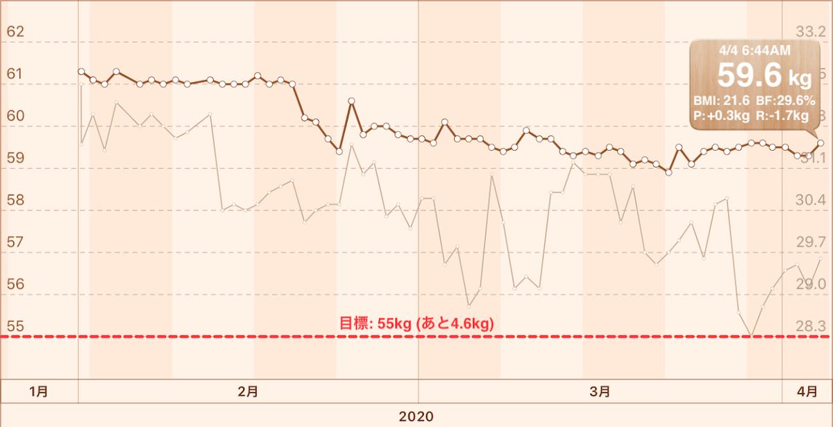 f:id:arai-gumako:20200404155354p:plain