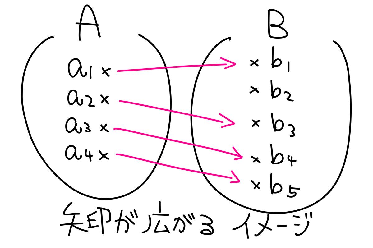 f:id:arai_no_math:20190925231935p:plain