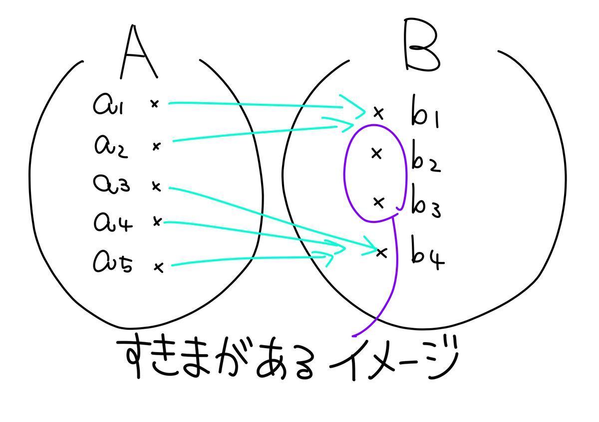 f:id:arai_no_math:20190926000700p:plain