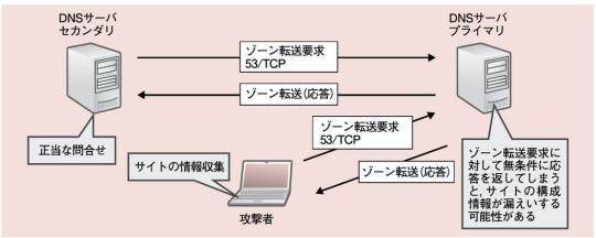 f:id:arakakikikaku427821:20201007102407p:plain