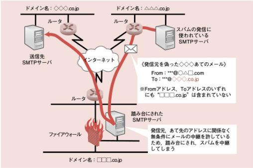 f:id:arakakikikaku427821:20210207234130p:plain