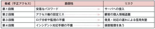 f:id:arakakikikaku427821:20210212235825p:plain