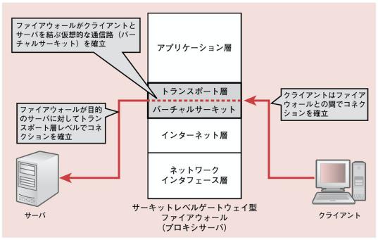 f:id:arakakikikaku427821:20210228233633p:plain