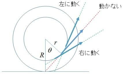 糸巻きの釣り合う角度と軸の太さの関係