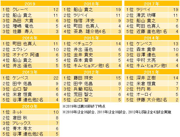 f:id:aratasuzuki:20190903155050p:plain
