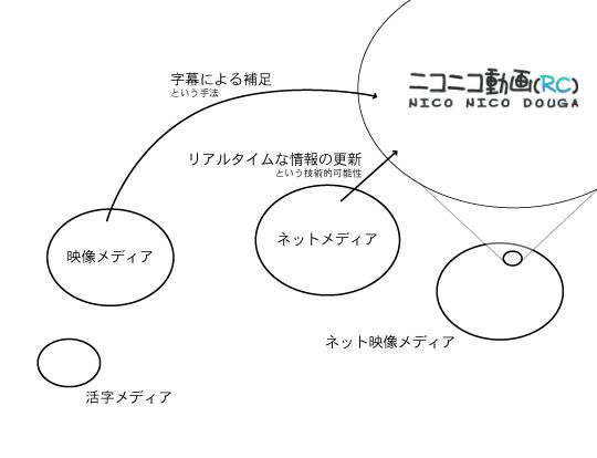 f:id:arc_at_dmz:20091204010616p:image
