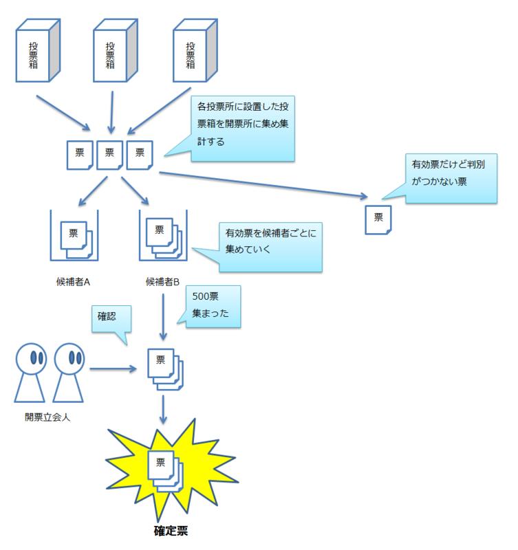f:id:arcanum_jp:20150214001957p:image