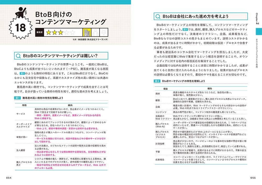 できスタ コンテンツマーケティングの手法88の掲載イメージ