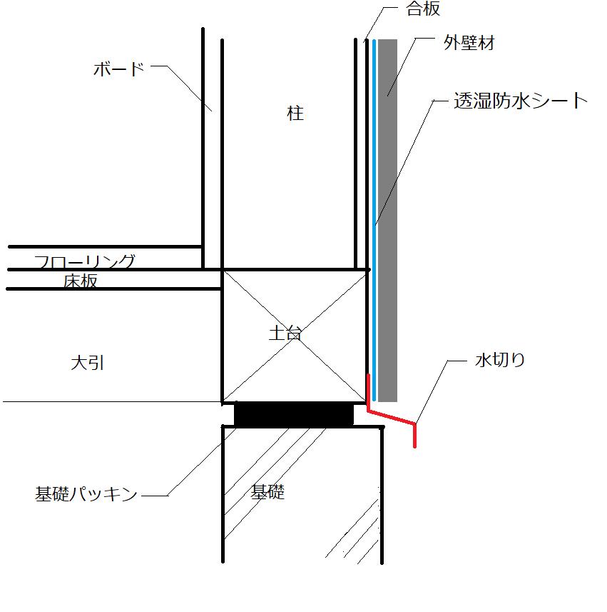 f:id:architecter:20190914175253p:plain