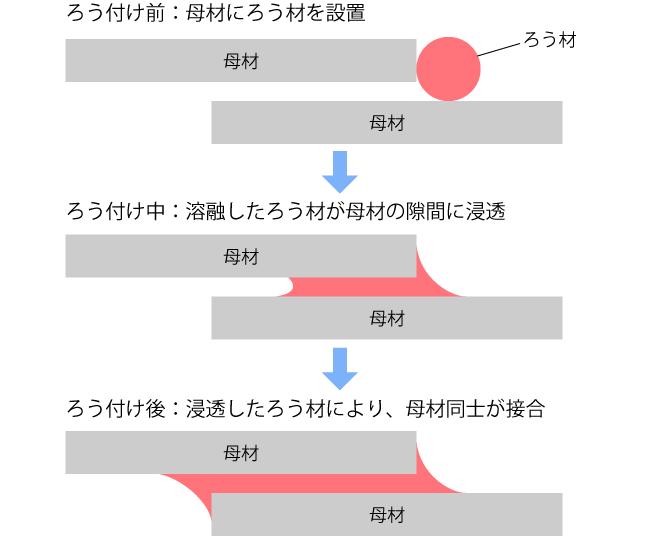 f:id:arcs2006:20200717181851p:plain