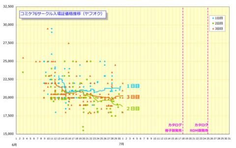 コミケ76サークル入場証価格推移(ヤフオク)
