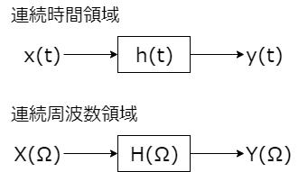 FT 連続時間領域と連続周波数領域 模式図