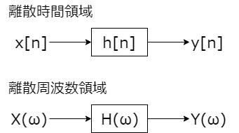 DFT 離散時間領域と離散周波数領域 模式図