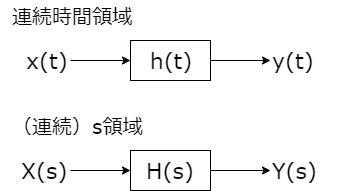 LT 連続時間領域とs領域 模式図