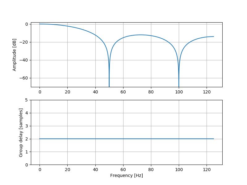 サンプリング周波数250Hzでタップ数5のときの移動平均フィルタ