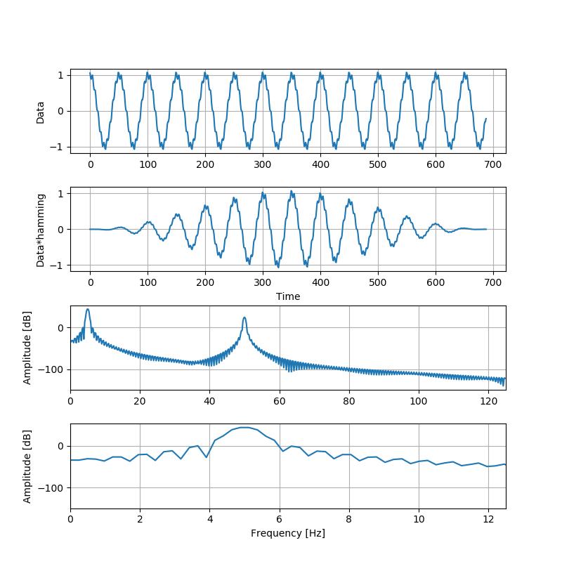 生波形をaripac.signal_processingでFFTした例