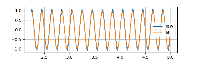 生波形とフィルタリングした波形を比較