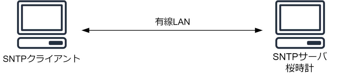 ネットワーク環境 クライアントPC-有線-サーバPC