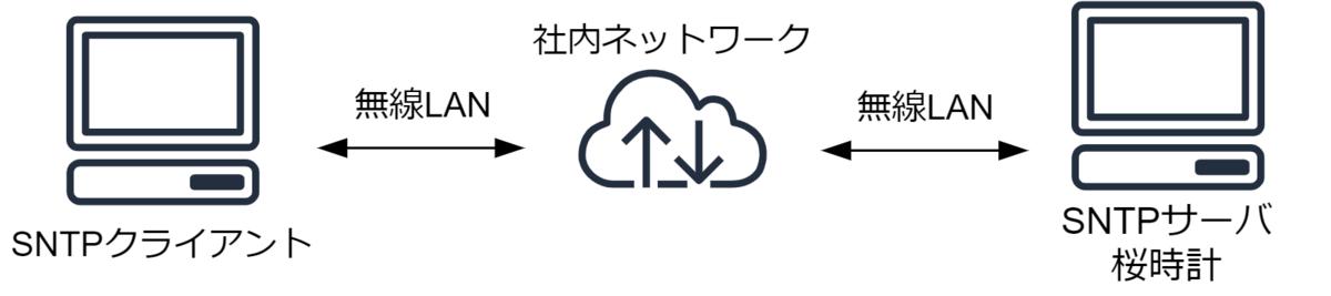 ネットワーク環境 クライアントPC-無線-サーバPC