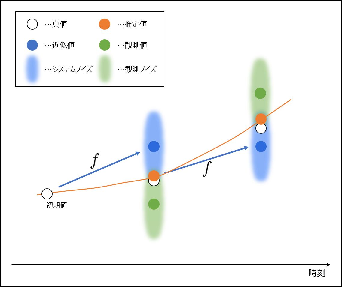 データ同化のイメージ