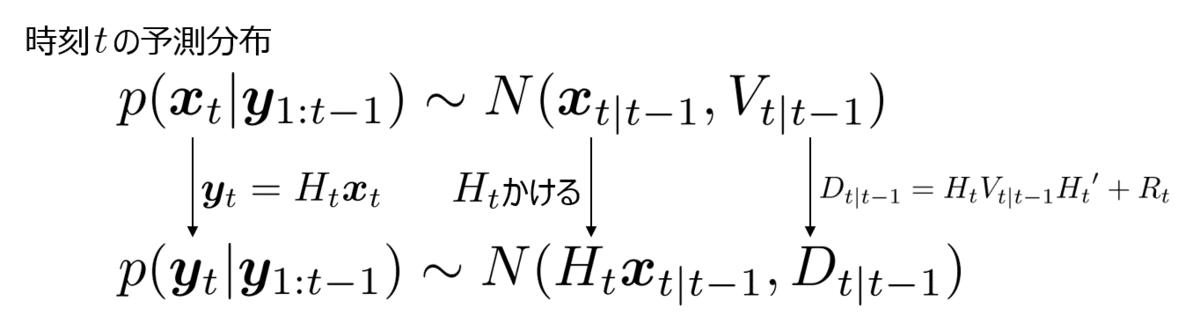 予測分布と一期先予測尤度