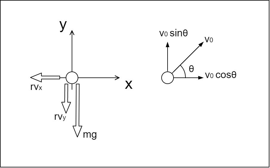 斜方投射のxy座標