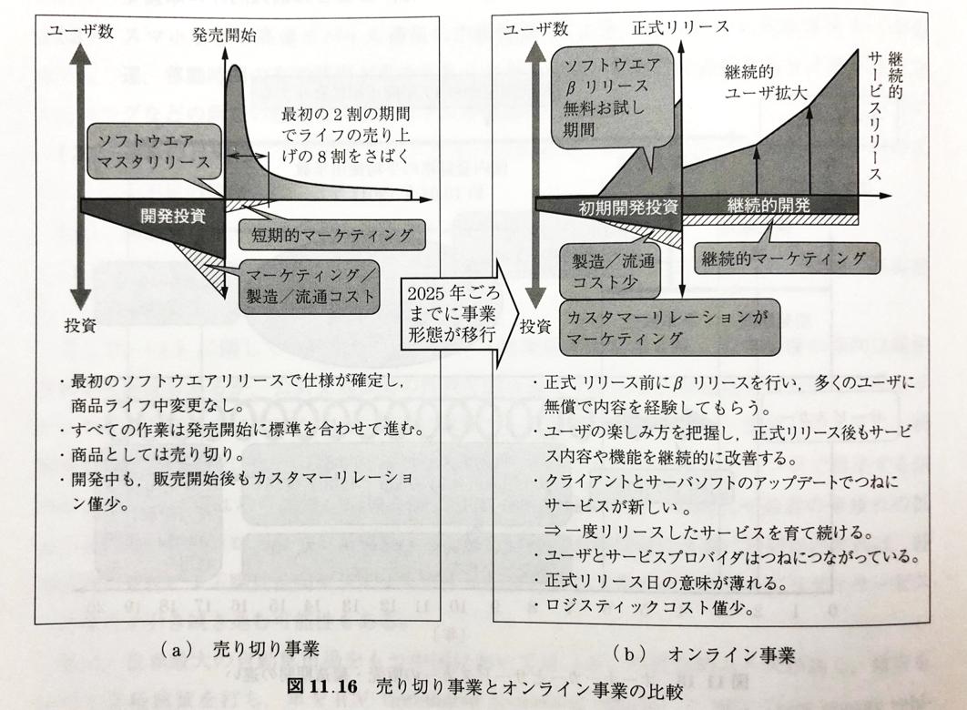 売り切り事業とオンライン事業の比較|『自動運転』266頁参照'