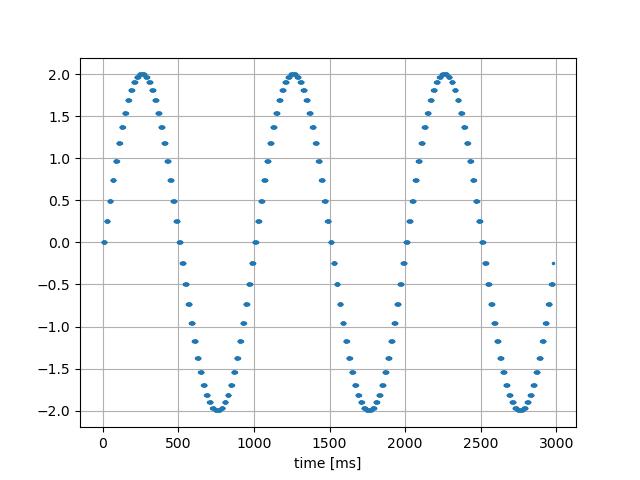 sin波|20ms→1ms前方の値で穴埋め