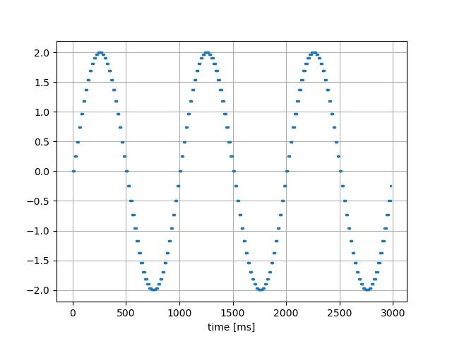 sin波|20ms→1ms前方の値で穴埋め→5ms