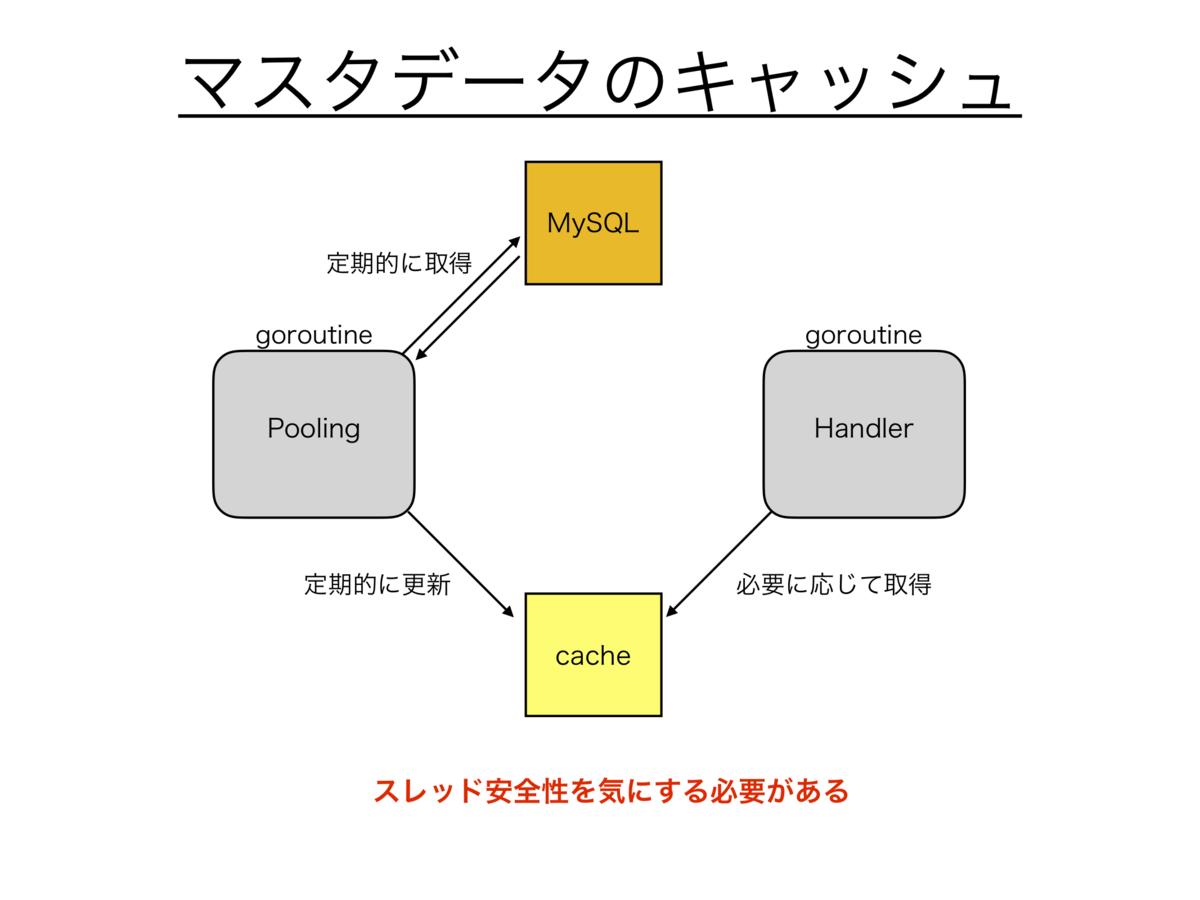 f:id:ariku1021:20210401193004p:plain