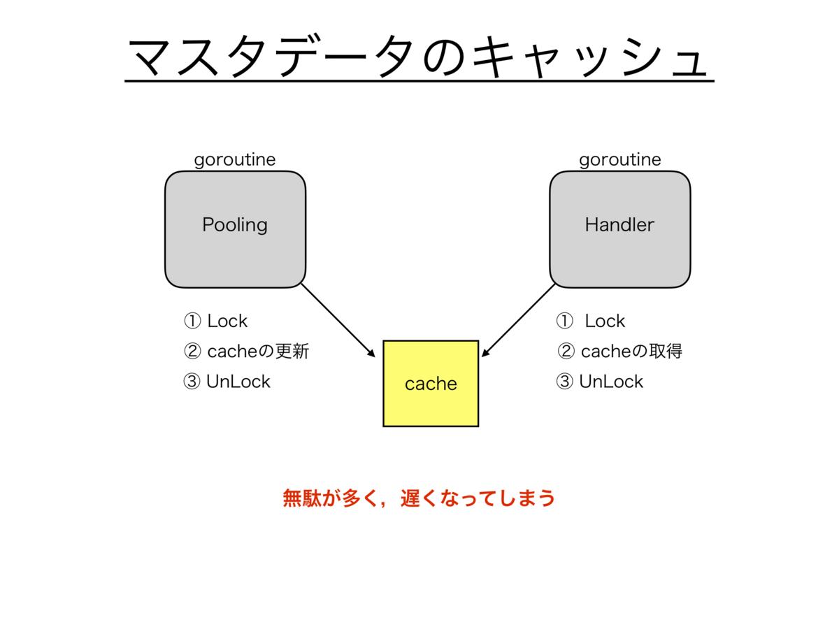 f:id:ariku1021:20210401193058p:plain