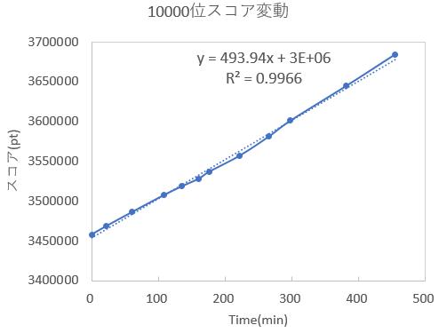 チャレンジスタジアムリーグ-スコア変動