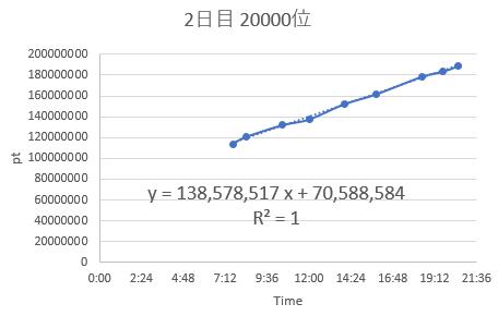 バトルスタジアム9-20000位ポイント変動