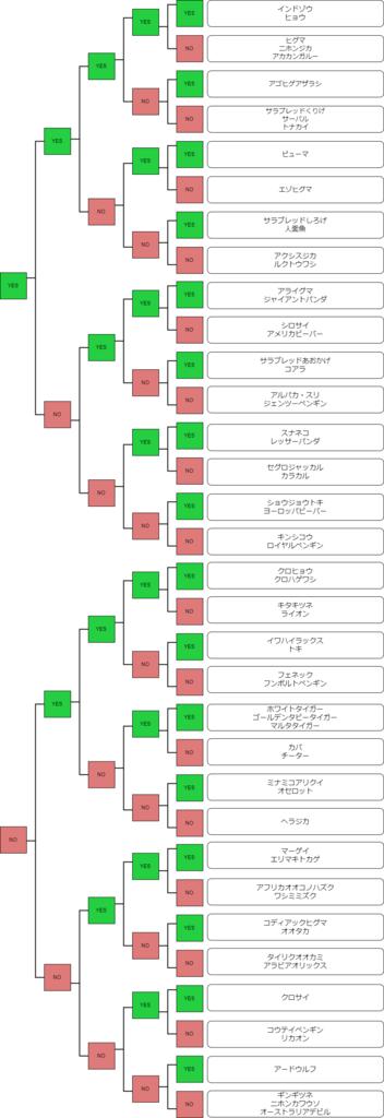 f:id:aritsuidai:20170630152631p:plain